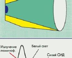 Схема получения с помощью люминофора и кристалла