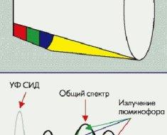 Схема получения с помощью люминофора и ультрафиолетового светодиода