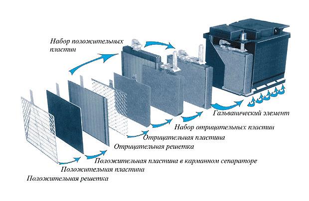 Конструктивные элементы устройства