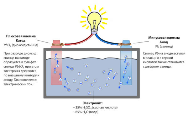 Принцип работы свинцовой батареи