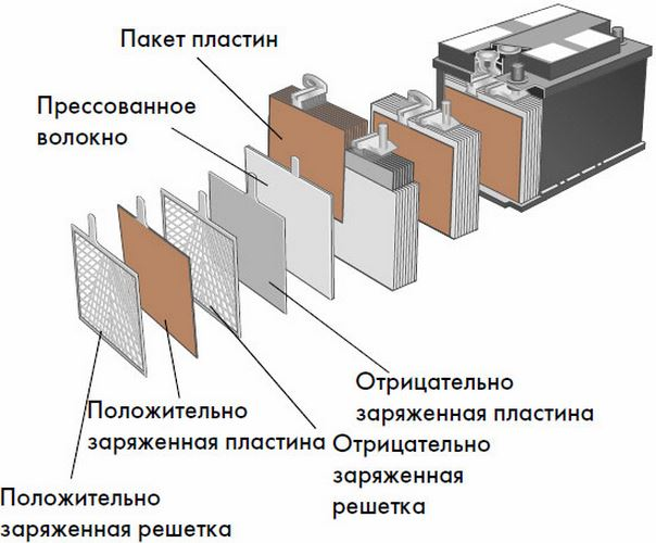 Устройство и обозначение конструктивных элементов батареи