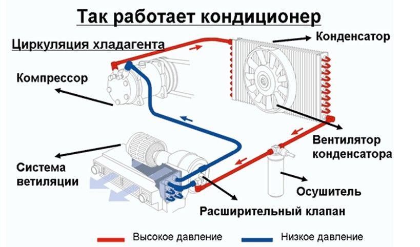 Схема работы автомобильного кондера