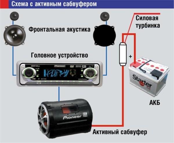 Схема подключения сабвуфера автомобильного