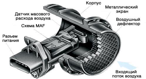 Схематическое устройство расходомера